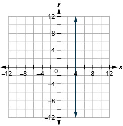 This figure shows a vertical straight line graphed on the x y-coordinate plane. The x and y-axes run from negative 12 to 12. The line goes through the points (4, negative 1), (4, 0), and (4, 1).