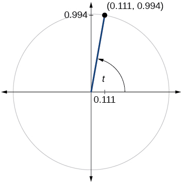 Graph of circle with angle of t inscribed. Point of (0.111,0.994) is at intersection of terminal side of angle and edge of circle.