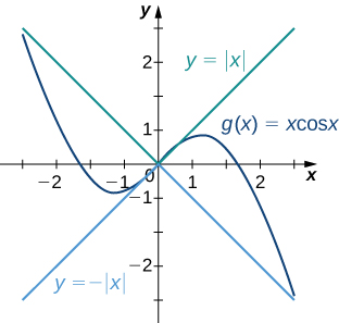 The graph of three functions: h(x) = x, f(x) = -x, and g(x) = xcos(x). The first, h(x) = x, is a linear function with slope of 1 going through the origin. The second, f(x), is also a linear function with slope of −1; going through the origin. The third, g(x) = xcos(x), curves between the two and goes through the origin. It opens upward for x>0 and downward for x>0.