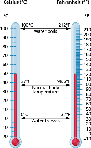 On the left side of the figure is a thermometer marked in degrees Celsius. The bottom of the thermometer begins with negative 20 degrees Celsius and ranges up to 100 degrees Celsius. There are tick marks on the thermometer every 5 degrees with every 10 degrees labeled. On the right side is a thermometer marked in degrees Fahrenheit. The bottom of the thermometer begins with negative 10 degrees Fahrenheit and ranges up to 212 degrees Fahrenheit. There are tick marks on the thermometer every 2 degrees with every 10 degrees labeled. Between the thermometers there is an arrow pointing on the left to 0 degrees Celsius and on the right to 32 degrees Fahrenheit. This is the temperature at which water freezes. Another arrow points on the left to 37 degrees Celsius and on the right to 98.6 degrees Fahrenheit. This is normal body temperature. A third arrow points on the left to 100 degrees Celsius and on the right to 212 degrees Fahrenheit. This is the temperature at which water boils.