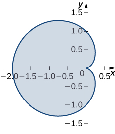 A cardioid beginning at the origin, going through (0,1), (-2,0), (0,-1), and back to the origin.
