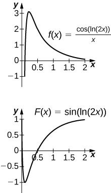 Two graphs. The first shows the function f(x) = cos(ln(2x)) / x, which increases sharply over the approximate interval (0,.25) and then decreases gradually to the x axis. The second shows the function f(x) = sin(ln(2x)), which decreases sharply on the approximate interval (0, .25) and then increases in a gently curve into the first quadrant.