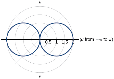 Graph of given hippopede (two circles that are centered along the x-axis and meet at the origin)