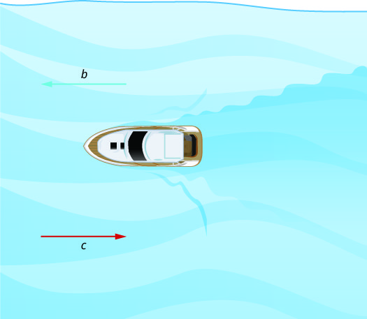 "This figure shows a boat floating in water. To the left is an arrow pointing away from the boat labeled ""b,"" and an arrow pointing towards the boat labeled ""c."""