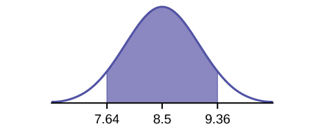 This is a normal distribution curve. The peak of the curve coincides with the point 8.5 on the horizontal axis. A central region is shaded between points 7.64 and 9.36.