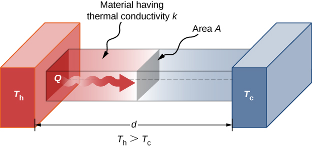 Figure shows a rectangular bar of material with thermal conductivity k and cross sectional area A. It is in contact with a block at high temperature Th to the left and with a block at low temperature Tc to the right.