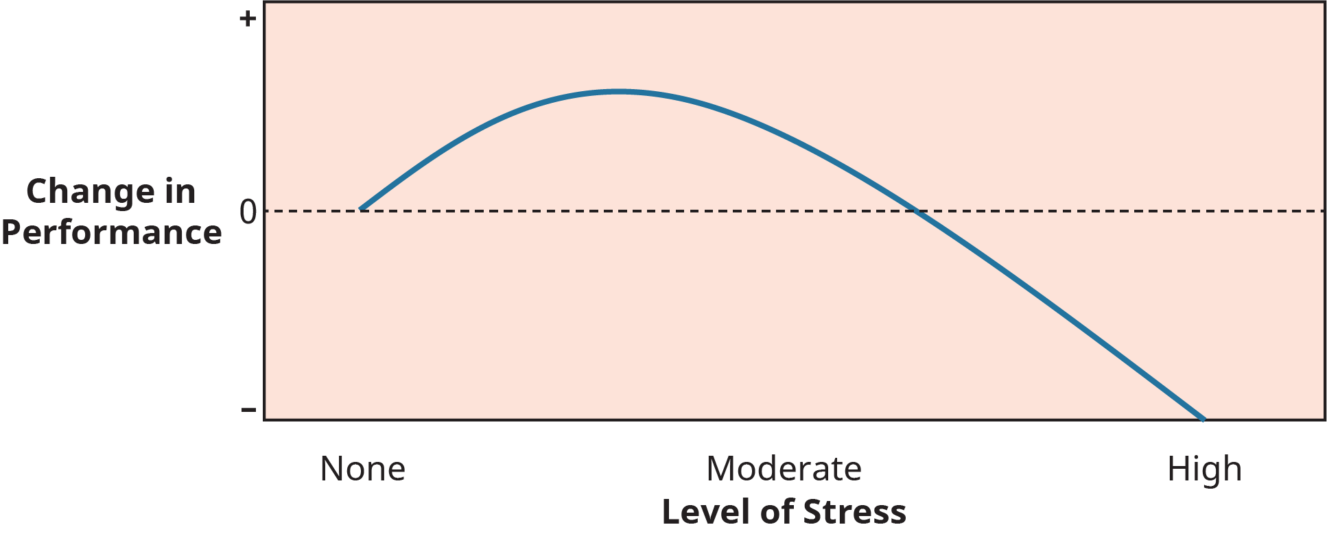 A graph depicts the relationship between stress and job performance.