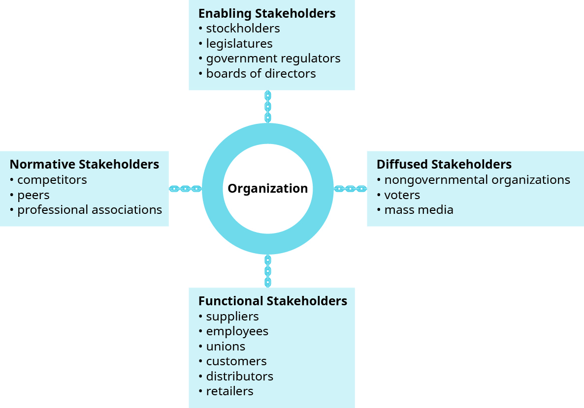 "This graphic shows a circle in the center with four boxes branching out from it. The circle in the center is titled ""Organization."" Starting with the box at the top, it is titled ""Enabling Stakeholders,"" with four bullets that say ""stockholders,"" ""legislators,"" ""government regulators,"" and ""boards of directors."" Going clockwise, the next box is ""Diffused Stakeholders,"" with three bullets that say ""nongovernmental organizations,"" ""voters,"" and ""mass media."" Next is ""Functional Stakeholders,"" with six bullets that say ""suppliers,"" ""employees,"" ""unions,"" ""customers,"" ""distributors,"" and ""retailers."" Last is ""Normative Stakeholders,"" with three bullets that say ""competitors,"" ""peers,"" and ""professional associations."""