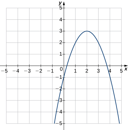 An image of a graph. The x axis runs from -5 to 5 and the y axis runs from -5 to 5. The graph is of a relation that is a parabola. The curved relation increases until it hits the point (2, 3), then begins to decrease. The approximate x intercepts are at (0.3, 0) and (3.7, 0) and the y intercept is is (-1, 0).