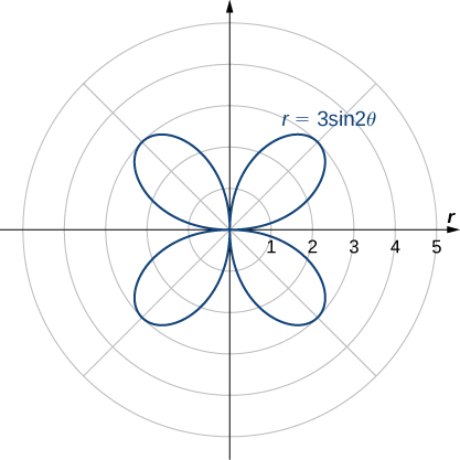 A four-petaled rose is graphed with equation r = 3 sin(2θ). Each petal starts at the origin and reaches a maximum distance from the origin of 3.