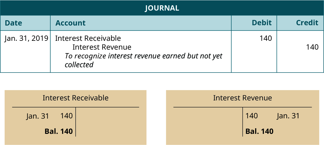 "Journal entry, dated January 31, 2019. Debit Interest Receivable 140. Credit Interest Revenue 140. Explanation: ""To recognize interest revenue earned but not yet collected."" Below the Journal, two T-accounts. Left T-account labeled Interest Receivable; January 31 debit entry 140; debit balance 140. Right T-account labeled Interest Revenue; January 31 credit entry 140; credit balance 140."