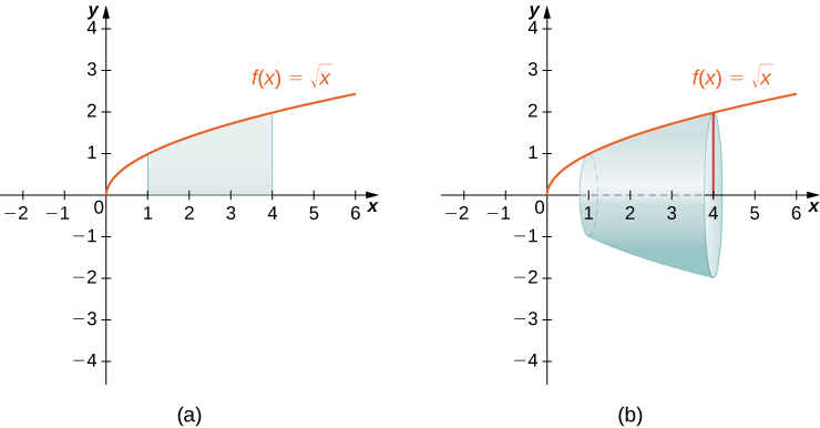 "This figure has two graphs. The first graph labeled ""a"" is the curve f(x) = squareroot(x). It is an increasing curve above the x-axis. The curve is in the first quadrant. Under the curve is a region bounded by x=1 and x=4. The bottom of the region is the x-axis. The second graph labeled ""b"" is the same curve as the first graph. The solid region from the first graph has been rotated around the x-axis to form a solid region."