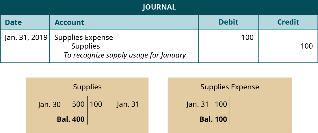 "Journal entry, dated January 31, 2019. Debit Supplies Expense 100. Credit Supplies 100. Explanation: ""To recognize supply usage for January."" Below the Journal, two T-accounts. Left T-account labeled Supplies; January 30 debit entry 500; January 31 credit entry 100; debit balance 400. Right T-account labeled Supplies Expense; January 31 debit entry 100; debit balance 100."