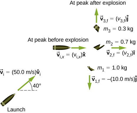 A bullet at launch has v sub i = 50.0 meters per second directed at 40 degrees above the horizontal. At peak before explosion, the bullet is directed to the right with vector v sub i, x = v sub i x x hat. At leak after explosion, there are three pieces. M 1 = 1.0 k g has v 1 f = minus 10 meters per second j hat, downward. M 2 = 0.7 k g has vector v sub 2, f = v sub 2 f i hat to the right. M 3 = 0.3 k g has vector v sub 3, f = v sub 3 f j hat up..