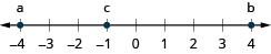 This figure is a number line. The point negative 4 is labeled with the letter a, the point negative 1 is labeled with the letter c, and the point 4 is labeled with the letter b.