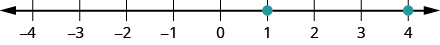 This figure is a number line with points 1 and 4 labeled with dots.