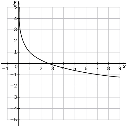 An image of a graph. The x axis runs from -1 to 9 and the y axis runs from -5 to 5. The graph is of a decreasing curved function which starts slightly to the right of the y axis. There is no y intercept and the x intercept is at the point (e, 0).