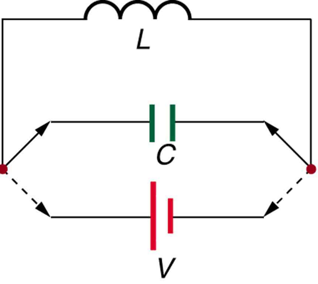 The figure describes an inductor L which is connected in parallel to a capacitor C through a variable switch. There is a cell of voltage V placed parallel to the capacitor. The ends of switch can be removed from the capacitor and connected to Cell V for charging. This variable connection is shown as dashed arrows.
