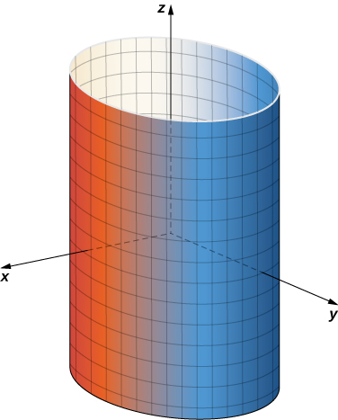 An image of a vertical cylinder in three dimensions with the center of its circular base located on the z axis.