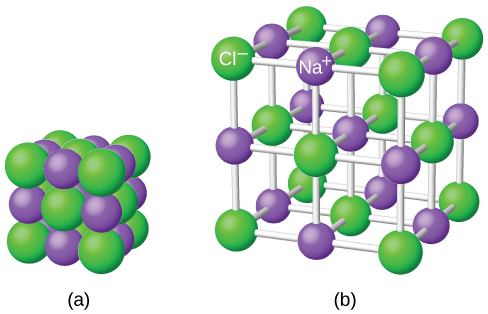 "Two diagrams are shown and labeled ""a"" and ""b."" Diagram a shows a cube made up of twenty-seven alternating purple and green spheres. The purple spheres are smaller than the green spheres. Diagram b shows the same spheres, but this time, they are spread out and connected in three dimensions by white rods. The purple spheres are labeled ""N superscript postive sign"" while the green are labeled ""C l superscript negative sign."""