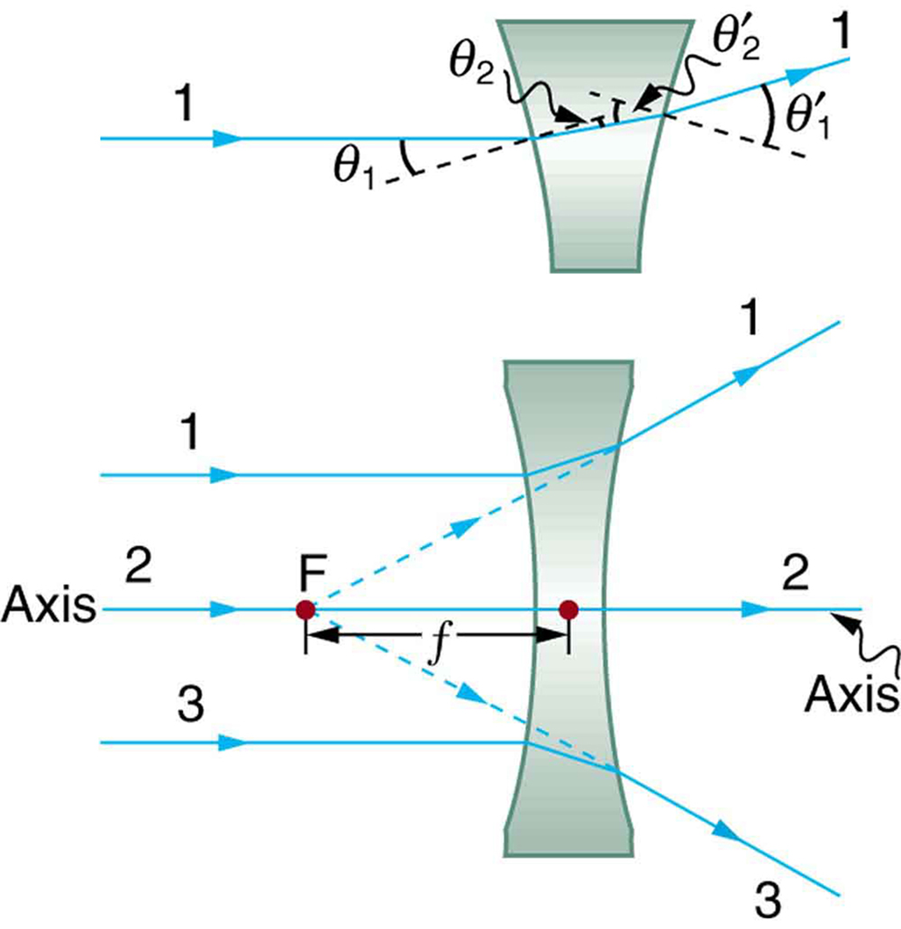 The figure on the top shows an expanded view of refraction for ray 1 falling on a concave lens. The angle of incidence is theta 1 and angle of refraction theta 2. The ray after the refraction at the second surface emerges with an angle equal to theta 1 prime with the perpendicular drawn at that point. Perpendiculars are shown as dotted lines. The figure at the bottom shows a concave lens. Three rays, 1, 2, and 3, are considered. Ray 2 falls on the axis and rays 1 and 3 are parallel to the axis. Rays 1 and 3 after refraction appear to come from a point F on the axis. The distance from the center of the lens to F is small f and is measured from the same side as the incident rays. Ray 2 on the axis goes undeviated.
