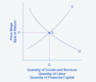 The graph shows a straightforward example of standard supply and demand curves that intersect at equilibrium.