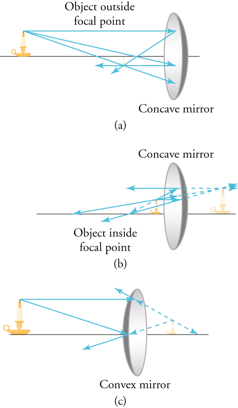 View (a) shows a concave mirror to the right with a lit candle to the left placed outside the focal point. It is a real image. View (b) shows a concave mirror to the right with a lit candle to the left placed inside the focal point. This image is virtual. View (c) shows a convex mirror to the right with a lit candle to the left. The image is virtual.