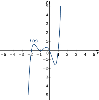 The function f'(x) is graphed. The function starts negative and crosses the x axis at (−2, 0). Then it continues increasing a little before decreasing and touching the x axis at (−1, 0). It then increases a little before decreasing and crossing the x axis at the origin. The function then decreases to a local minimum before increasing, crossing the x-axis at (1, 0), and continuing to increase.