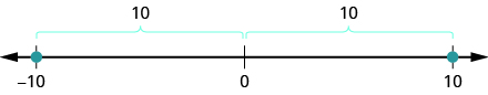 This figure is a number line. The points negative 10 and 10 are labeled. Above the line it is shown the distance from 0 to negative 10 and the distance from 0 to 10 are both 10.
