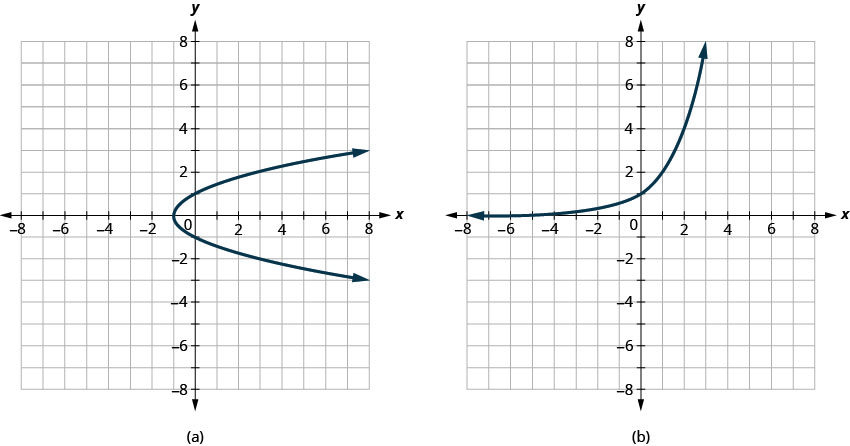 Graph a shows a parabola opening to the right with vertex at (negative 1, 0). Graph b shows an exponential function that does not cross the x axis and that passes through (0, 1) before increasing rapidly.