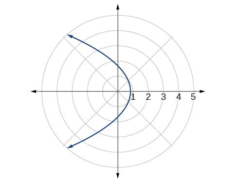A horizontal parabola opening left is shown in a polar coordinate system. The Vertex is on the Polar Axis at r = 1. The Polar Axis tick marks are labeled 2, 3, 4, 5.