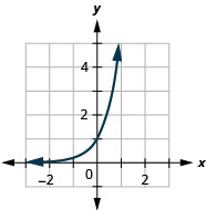 This figure shows a curve that passes through (negative 1, 1 over 6) through (0, 1) to (1, 6).