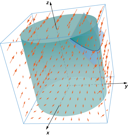 A diagram of a vector field in three dimensional space showing the intersection of a plane and a cylinder. The curve where the plane and cylinder intersect is drawn in blue.