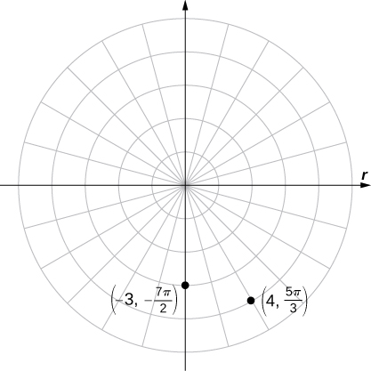 Two points are marked on a polar coordinate plane, specifically (−3, −7π/2) on the y axis and (4, 5π/3) in the fourth quadrant.