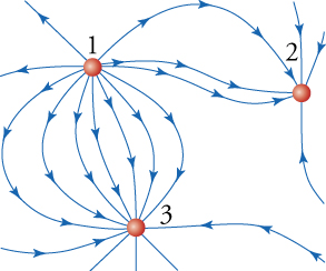 "This diagram shows three small circles and various curved arrows pointing toward or away from them. A circle near the top left corner is labeled ""1"", another located east of it is labeled ""2"", and a third located roughly south of the first circle is labeled ""3"". Some curved arrows emanating from circle 1 terminate on circle 2, and other curved arrows emanating from circle 1 terminate on circle 3."