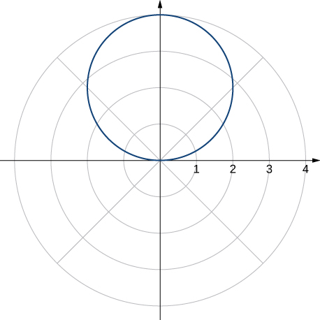 A circle of radius 2 with center at (2, π/2).