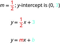m equals 1 divided by 2; y-intercept is (0, 3). y equals 1 divided by 2 x plus 3. y equals m x plus b. The m and 1 divided by 2 are emphasized in red. The b and 3 are emphasized in blue.