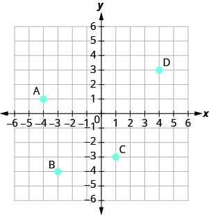 "The graph shows the x y-coordinate plane. The x- and y-axes each run from negative 6 to 6. The point (negative 4, 1) is plotted and labeled ""A"". The point (negative 3, negative 4) is plotted and labeled ""B"". The point (1, negative 3) is plotted and labeled ""C"". The point (4, 3) is plotted and labeled ""D""."