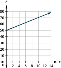 This figure shows the graph of a straight line on the x y-coordinate plane. The x-axis runs from negative 1 to 14. The y-axis runs from negative 1 to 80. The line goes through the points (0, 50) and (10, 70).