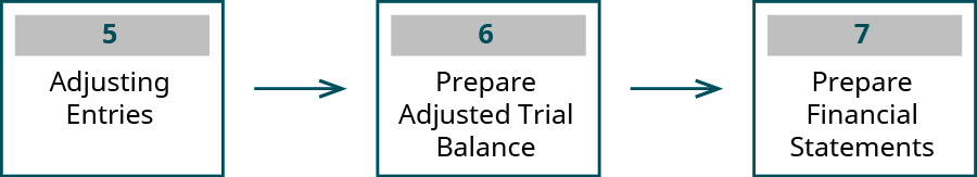 Three boxes with arrows pointing from one box to the next, labeled left to right: 5 Adjusting Entries; 6 Prepare Adjusted Trial Balance; 7 Prepare Financial Statements.