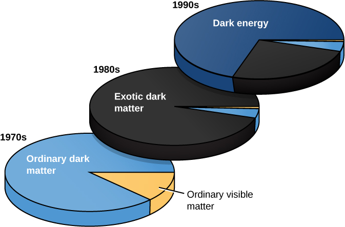"Changing Estimates of the Content of the Universe. The lower pie chart in this diagram depicts our understanding of the universe in the 1970s. ""Ordinary dark matter"", shown in blue, dominates the pie chart, with a small wedge of ""Ordinary visible matter"" shown in orange on the right side of the pie. The middle chart shows our understanding in the 1980s. Nearly the entire circle of the pie is ""Exotic dark matter"" illustrated in black. Two very narrow wedges of ""Ordinary dark matter"" (blue) and ""Ordinary visible matter"" (orange) are seen on the right side of the pie. Finally, the upper chart shows our understanding in the 1990s. About 75% of the pie is ""Dark energy"" (dark blue), with a large wedge of ""Exotic dark matter"" (black), with two very narrow wedges of ""Ordinary dark matter"" (blue) and ""Ordinary visible matter"" (orange) drawn on the right side of the pie."