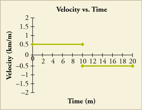 A graph that shows time in minutes on the x-axis and velocity in kilometers per minute on the y axis. A horizontal line is show at a velocity of 0.5 that runs from 0 to 10 minutes. Another horizontal line is shown at a velocity of –0.5 that runs from 10 to 20 minutes.