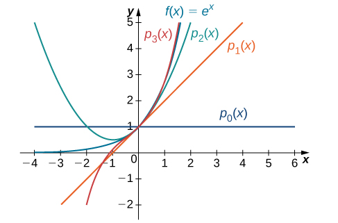 This graph has four curves. The first is the function f(x)=e^x. The second function is psub0(x)=1. The third is psub1(x) which is an increasing line passing through y=1. The fourth function is psub3(x) which is a curve passing through y=1. The curves are very close around y= 1.