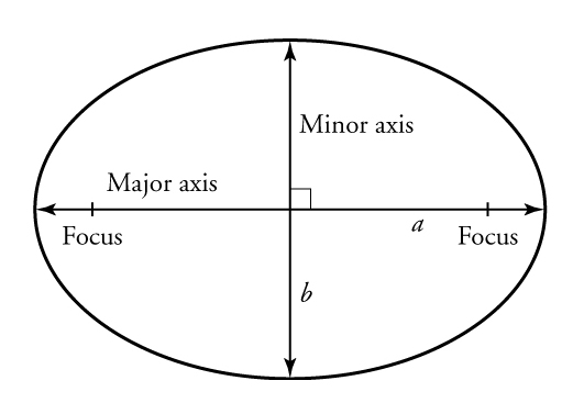 A drawing shows as ellipse, divided into quadrants. The horizontal line is labeled major axis; the vertical line is labeled minor axis. A focus point is marked at each end of the major axis.