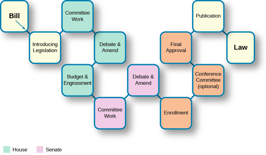 "A chart that shows the steps a bill takes to become law. Each step is depicted in a separate box in a linear fashion. From left to right, the boxes read ""Bill"", ""Introducing legislation"", ""Committee work"", ""Debate and Amend"", ""Budget and Engrossment"", ""Committee Work"", ""Debate and Amend"", ""Enrollment"", ""Conference Committee (optional)"", ""Final approval"", ""Publication"", and ""Law""."