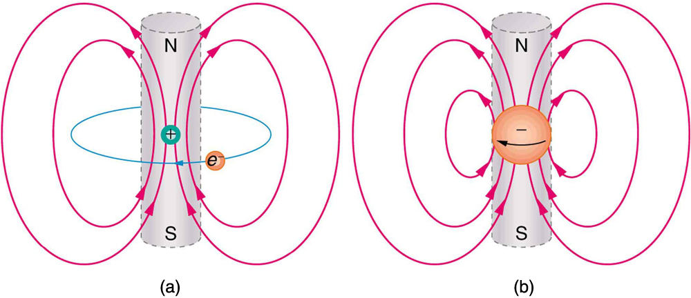 Two atomic models that describe the relationship between the movement of electrons and magnetism.