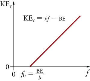 A graph shows the maximum kinetic energy of an electron plotted against the frequency of light. On the graph is a diagonal line, leaving the horizontal axis at a non-zero x-intercept labeled f0. The label f0 is accompanied with the equation f0 = BE/h. Also on the graph is the equation KEe = hf - BE. This equation explains the diagonal line, showing that as frequency increases, the electron's maximum kinetic energy does as well. However, this takes place only when the frequency is greater than f0, or BE/h.