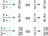 The top line says that 1 times 3 over 2 times 3 equals 3 over 6, so one half equals 3 sixths. The next line says that 1 times 2 over 2 times 2 equals 2 over 4, so one half equals 2 fourths. The last line says that 1 times 10 over 2 times 10 equals 10 over 20, so one half equals 10 twentieths.