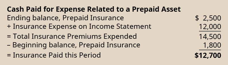 Cash paid for expense related to a prepaid asset. Ending balance, prepaid insurance $2,500. Plus insurance expense on income statement 12,000. Equals total insurance premiums expended 14,500. Less beginning balance, prepaid insurance 1,800. Equals insurance paid this period $12,700.