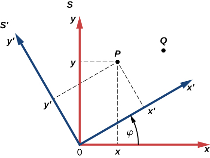 Two coordinate systems are shown. The x y coordinate system S, in red, has positive x to to the right and positive y up. The x prime y prime coordinate system S prime, in blue, shares the same origin as S but is rotated relative to S counterclockwise an angle phi. Two points, P and Q are shown. Point P's x coordinate in frame S is shown as a dashed line from P to the x axis, drawn parallel to the y axis. Point P's y coordinate in frame S is shown as a dashed line from P to the y axis, drawn parallel to the x axis. Point P's x prime coordinate in frame S prime is shown as a dashed line from P to the x prime axis, drawn parallel to the y prime axis. Point P's y prime coordinate in frame S prime is shown as a dashed line from P to the y prime axis, drawn parallel to the x prime axis.